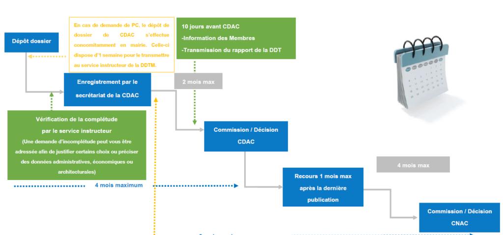 Calendrier d'obtention CDAC/CNAC