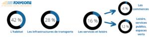 Infographie des trois secteurs entrainant l'artificialisation du sol en France