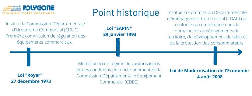 Frise chronologique historique sur la naissance de la CDAC en France
